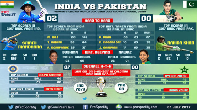 India-Vs-Pakistan-WWC17-A-revenge-match-of-CT17-finals-by-Indian-eves