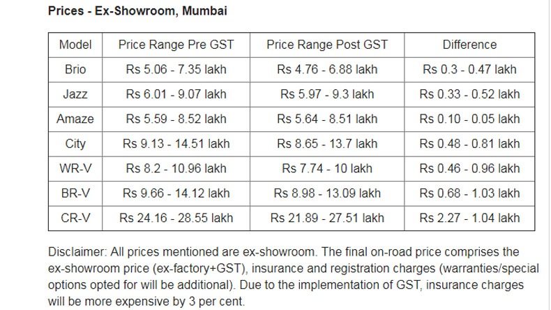 GST effect: Honda joins party; drops prices by up to Rs 2 ...