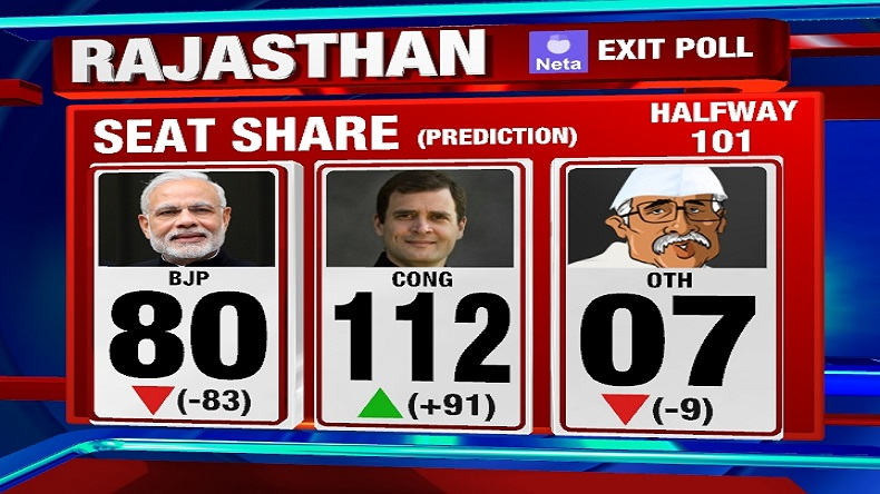 Rajasthan election exit poll 2018 LIVE updates: Congress looks strong to make comeback, says exit poll