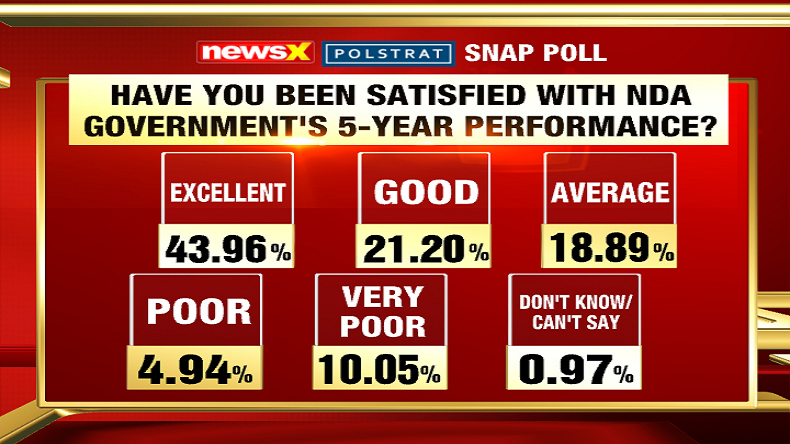 Over 40 per cent Indians polled satisfied with NDA performance, reveals NewsX Polstrat survey